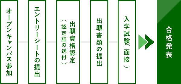 AO特別選抜入学試験の手順