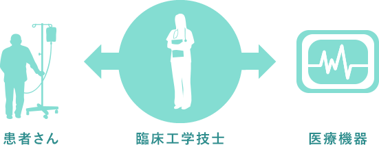 患者さん 臨床工学技士 医療機器